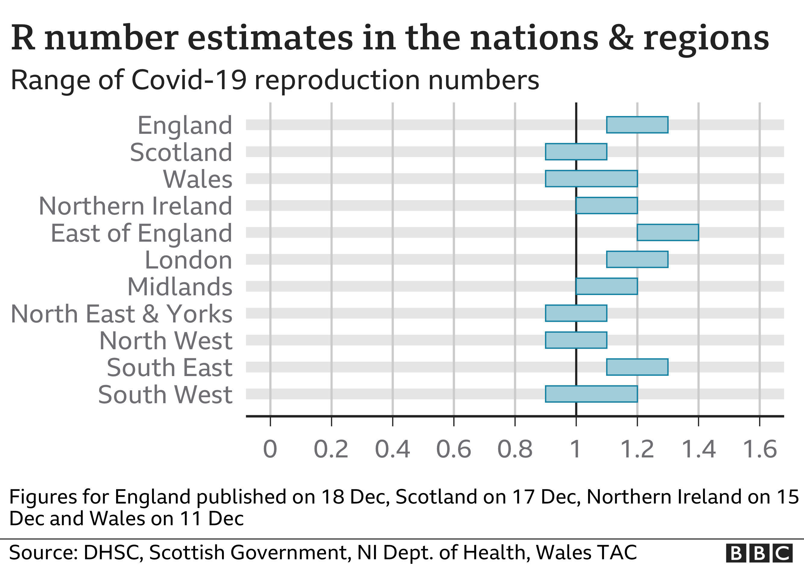 R number estimates in the nations and regions