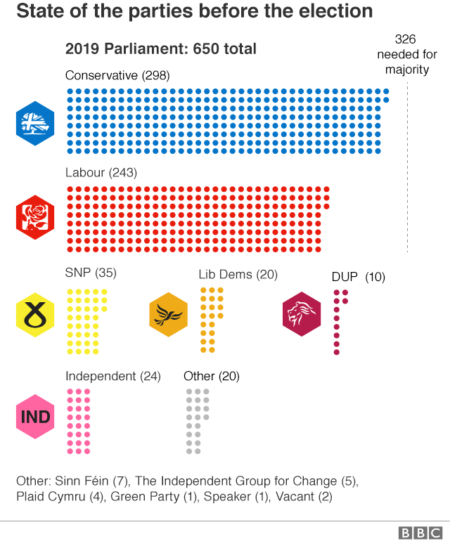 Graphic: How the parties stand in 2019 shows the Conservatives with 298 MPs, Labour 244, SNP 35, Lib Dems 20, DUP 10, Independents 24, Sinn Fein 7, The Independent Group for Change 5, Plaid Cymru 4, Green Party 1, one Speaker and one vacant seat.