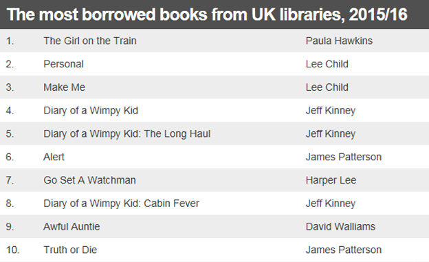 The most borrowed books from UK libraries, 2015/16