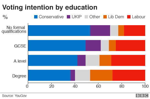 A chart showing voting intention for political parties based on education