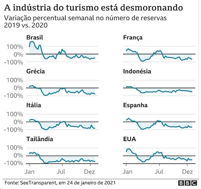 Gráfico mostra queda nas reservas de hotéis pelo mundo