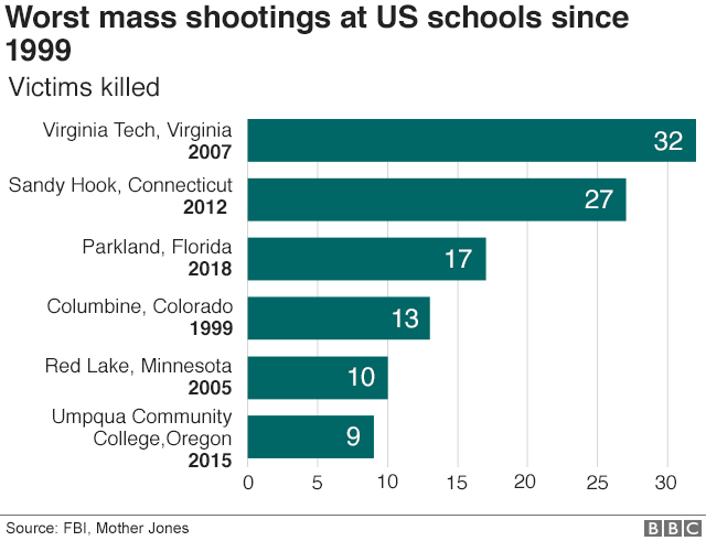 graph showing worst mass shootings