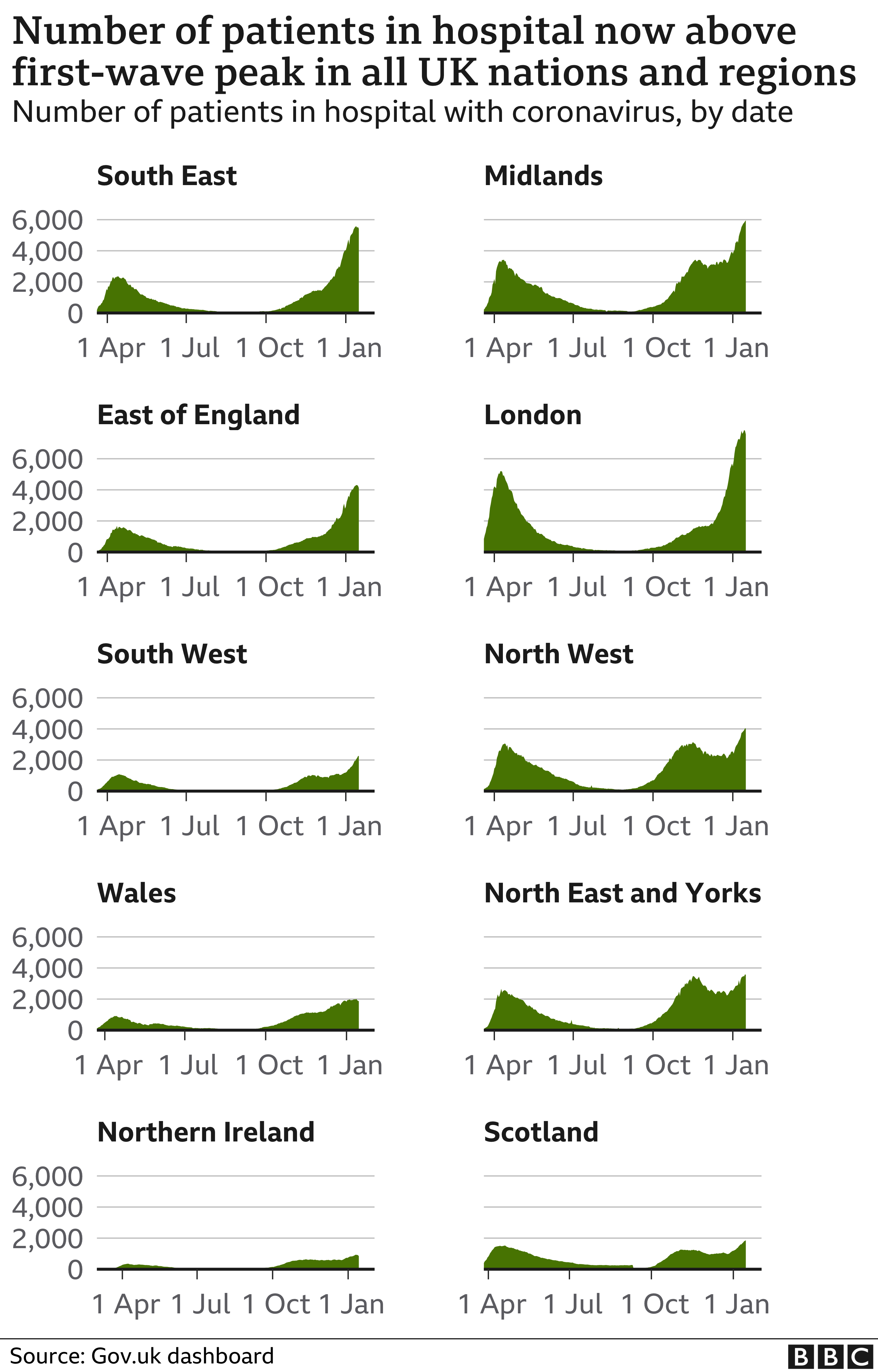 Chart showing the number of patients in hospital in the nations and regions of the UK. Updated 17 Jan.