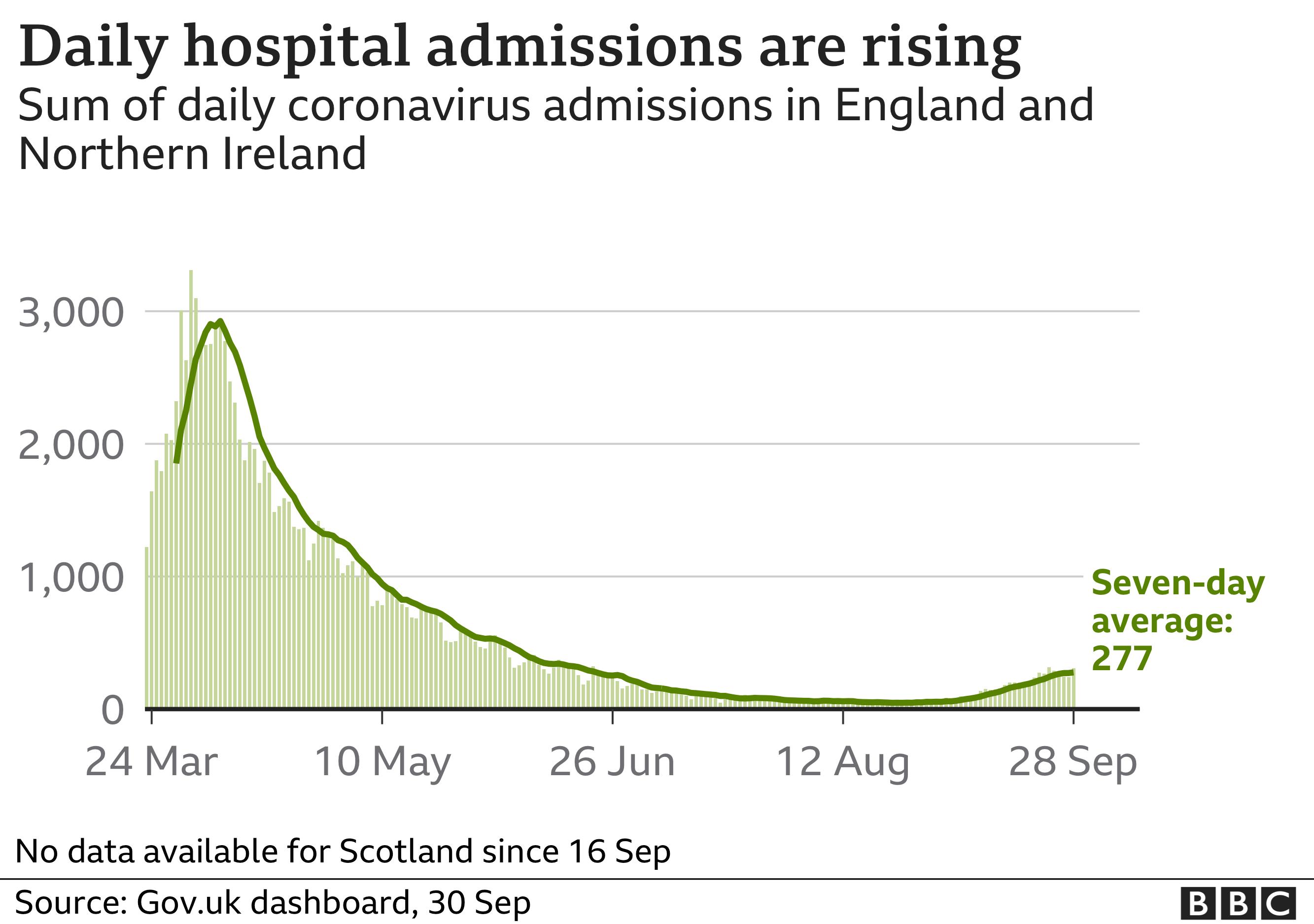 Chart show hospital admissions