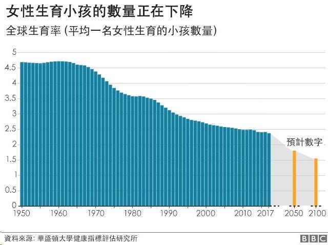 圖表1:女性生育小孩的數量正在下降