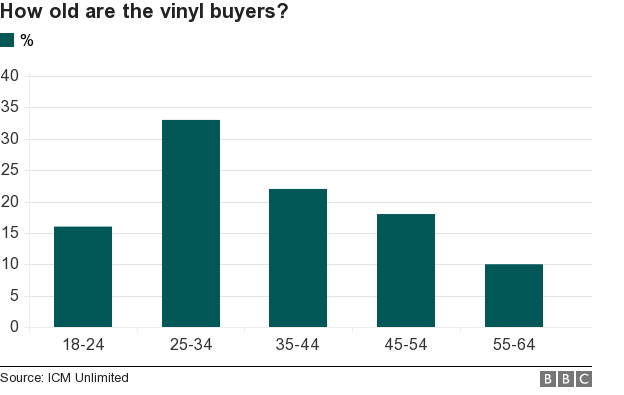 The age at which people buy vinyl