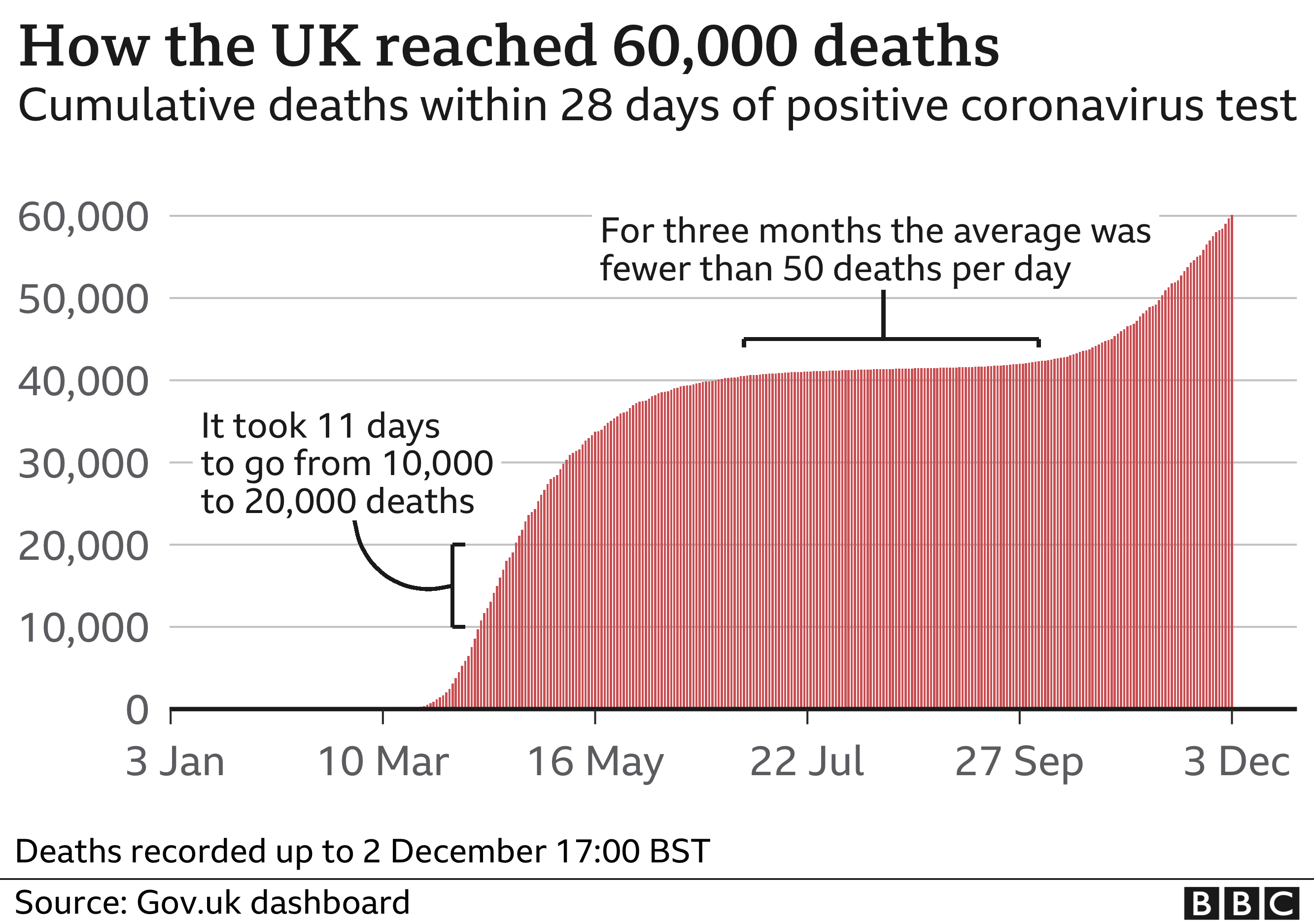 Chart showing how the UK reached 60,000 deaths