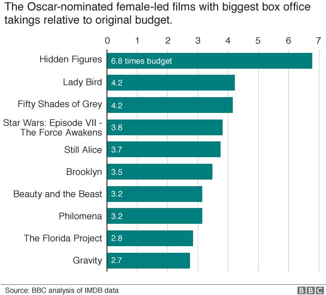 Chart: Top 10 most profitable films