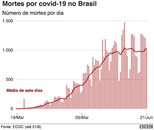 infográfico mostra aumento de mortes por dia