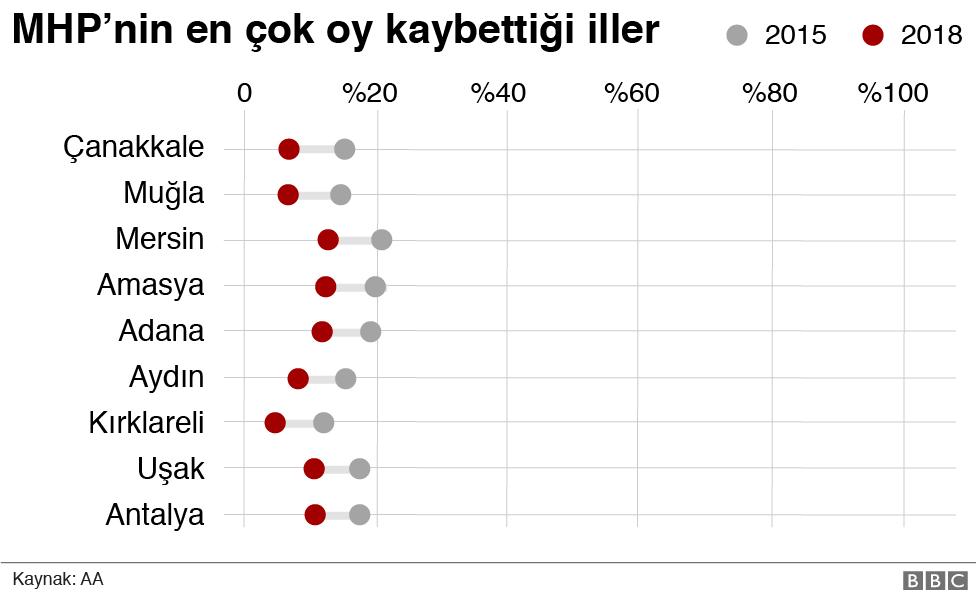 <a href='/etiket/MHP' target='_blank'>MHP</a>'nin en çok oy kaybettiği iller