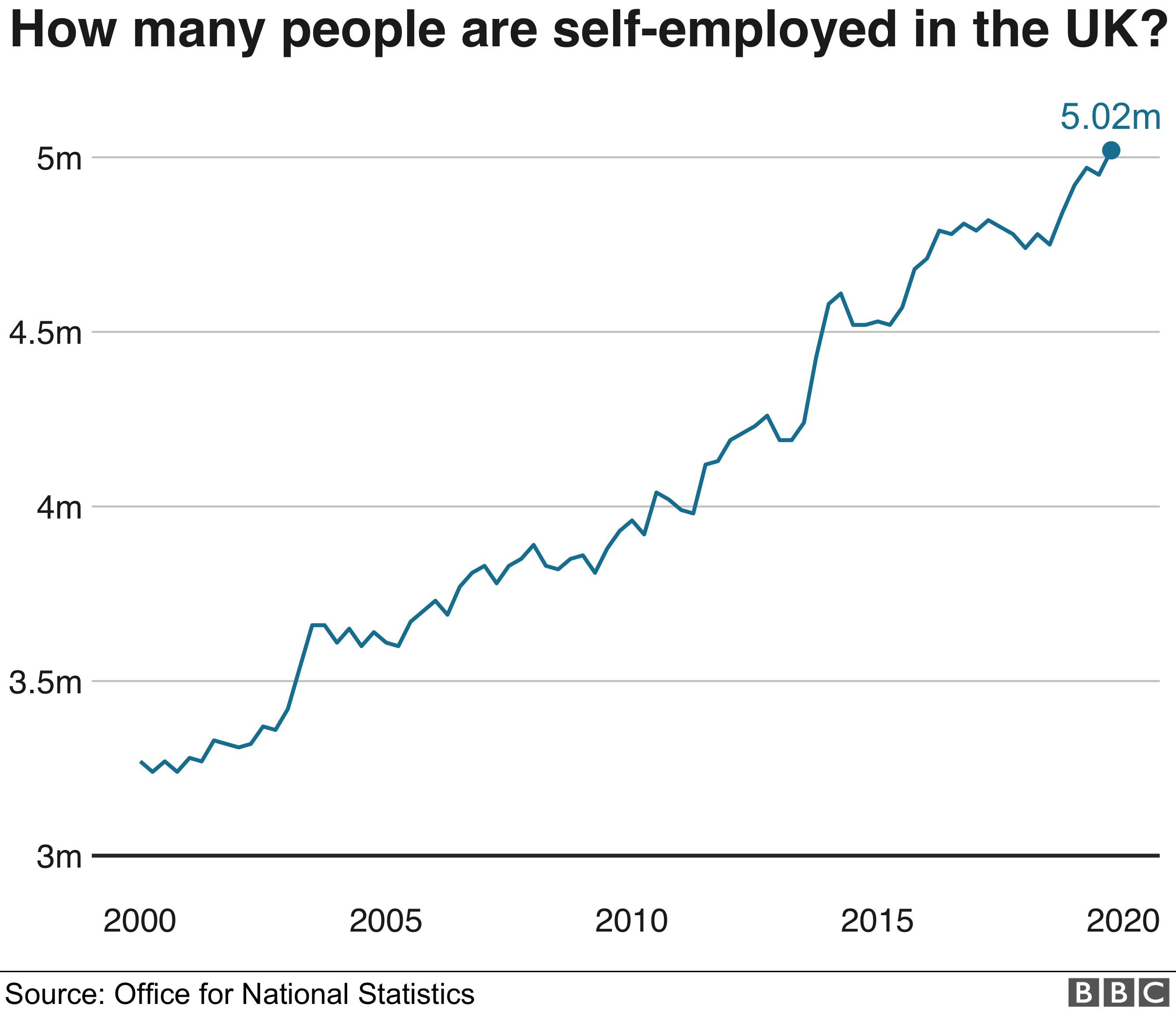 Chart showing self-employed numbers in UK