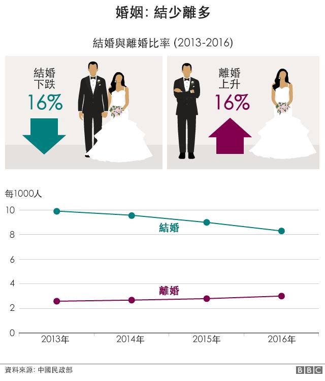 圖表:2013至2016年間中國結婚比率下跌16%;離婚比率上升16%