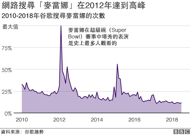 """全球用谷歌搜尋""""麥當娜""""的人數在2012年三月來到高峰"""