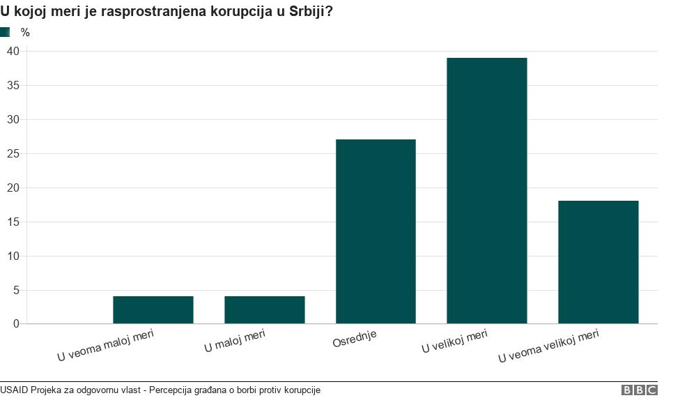 grafikon korupcije