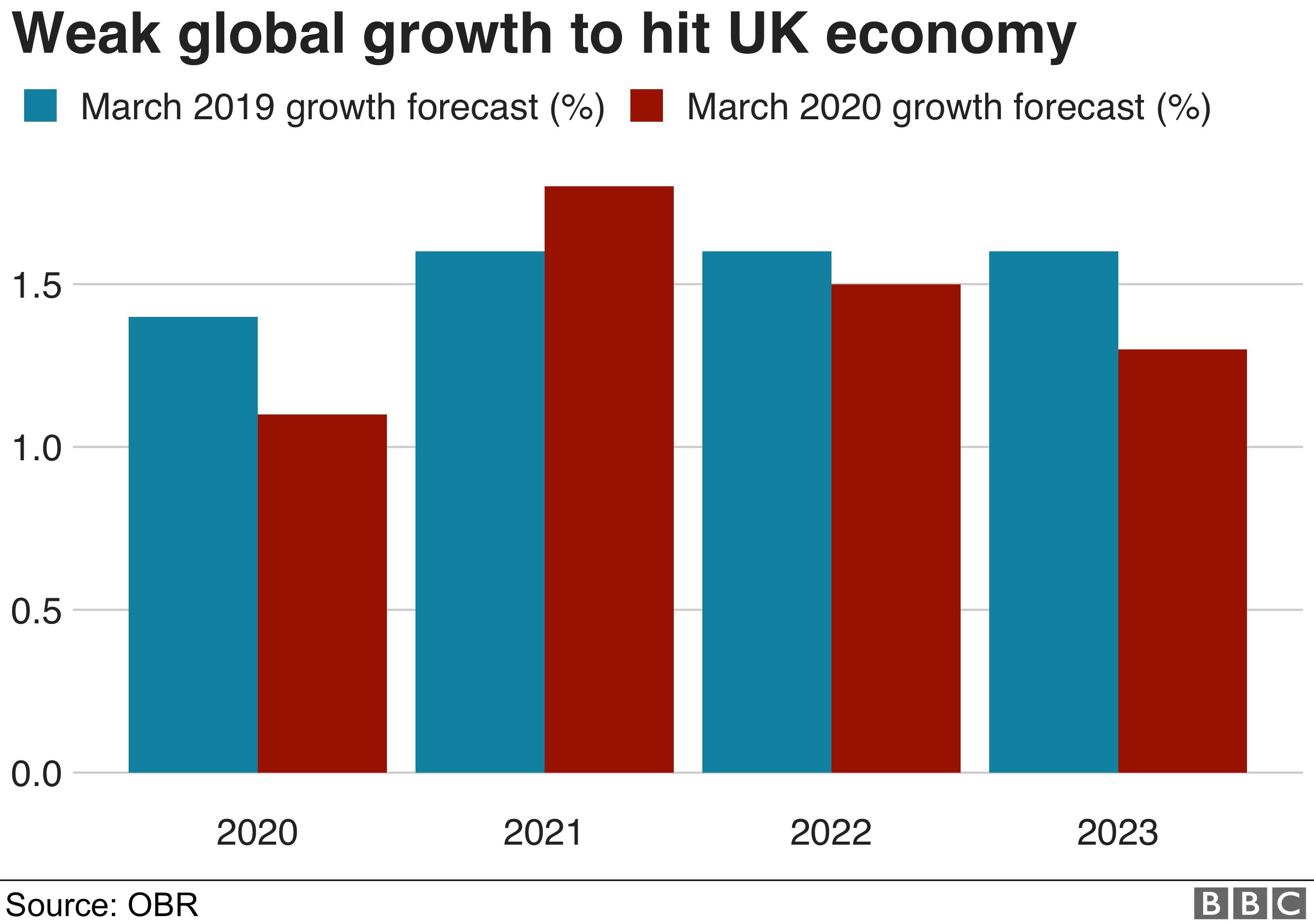 UK growth chart