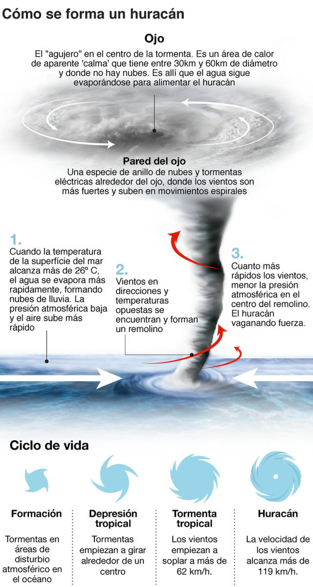 Como se forman huracanes