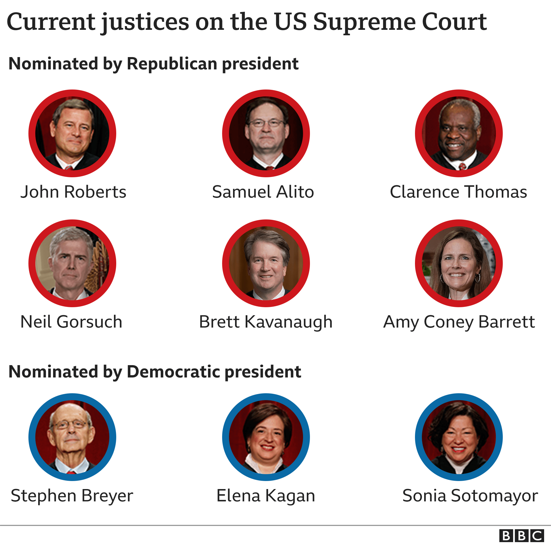 Graphic shows current justices on US Supreme Court