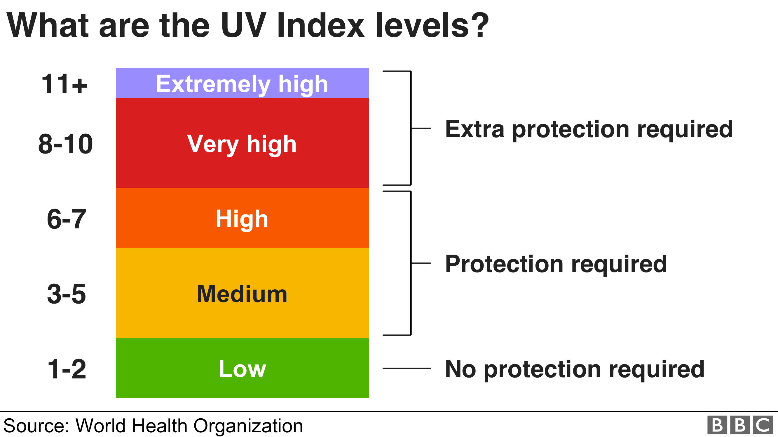 Graphic - UV Index levels: 1 to 2 = Low, 3 to 5 = Moderate, 6 to 7 = High, 8 to 10 = Very High, 10+ = Extremely High