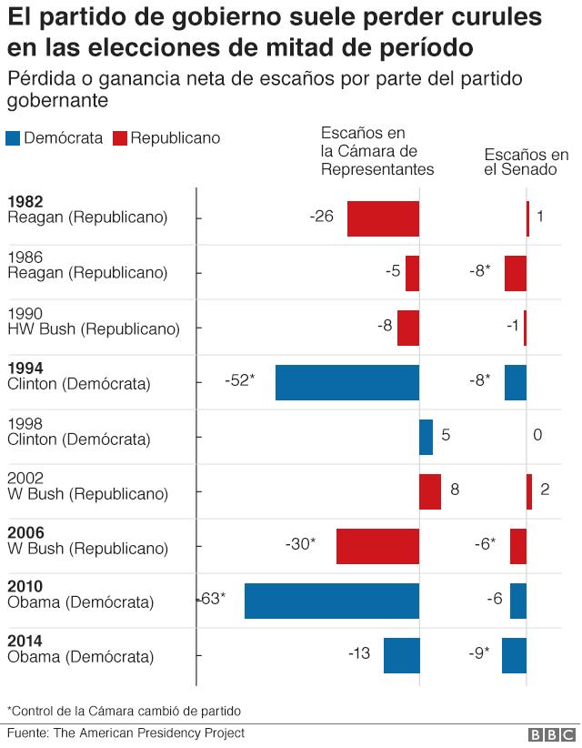 Pérdida de escaños por parte del partido de gobierno en las elecciones de mitad de periodo