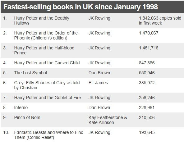 Table showing the fastest-selling books in UK since January 1998