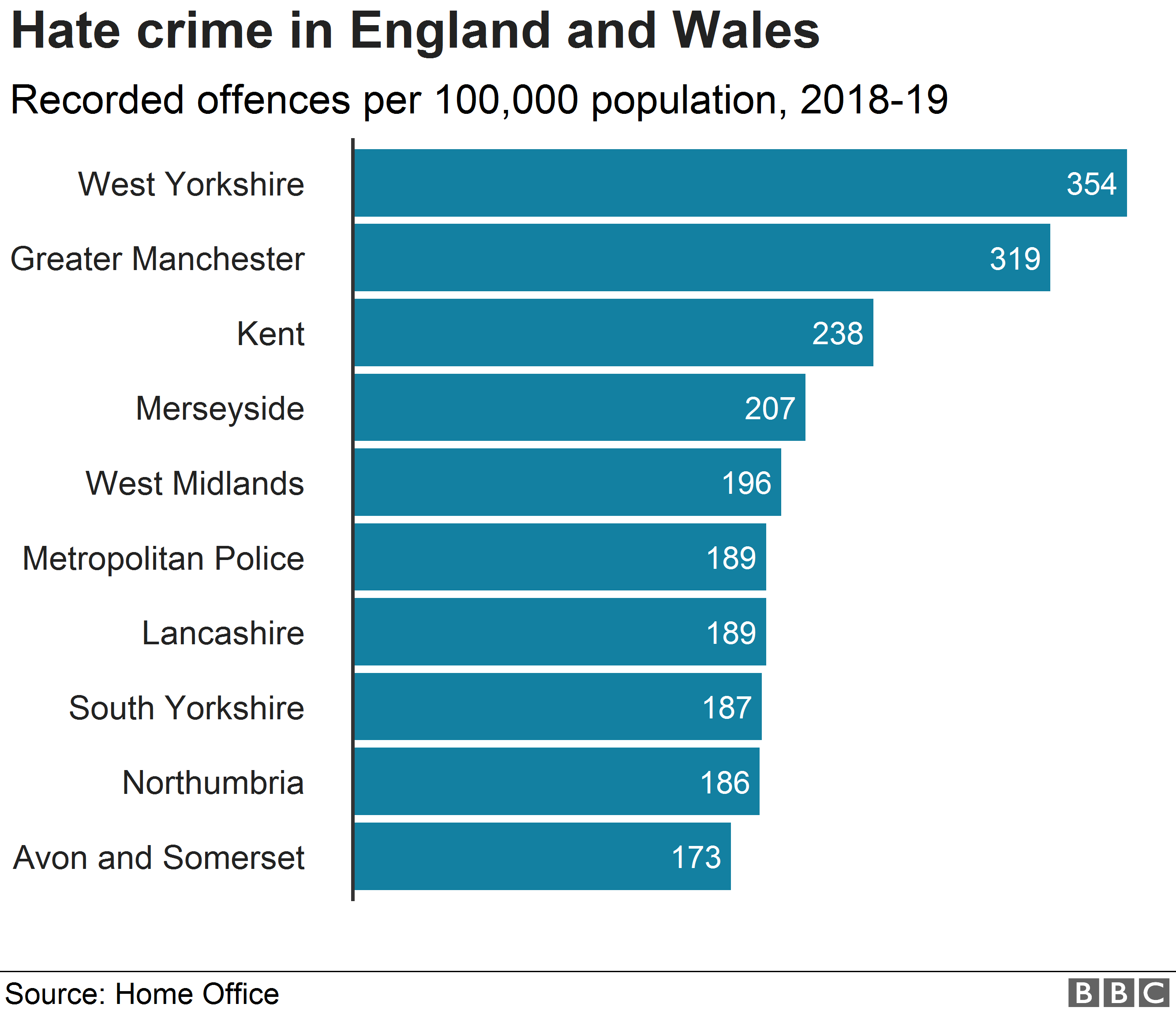 Graph comparing the number of hate crimes in different areas of England and Wales