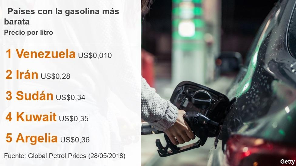 Listado con los países donde sale más barato el litro de gasolina