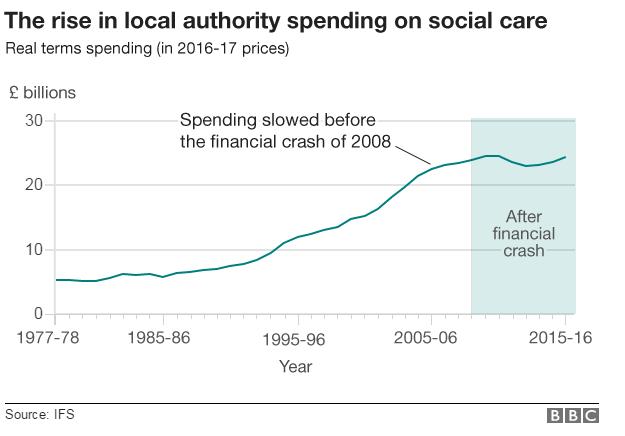 Graph on spending