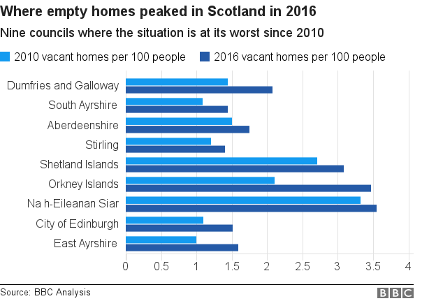 bar chart showing nine councils in Scotland where empty homes peaked in 2016 since 2010