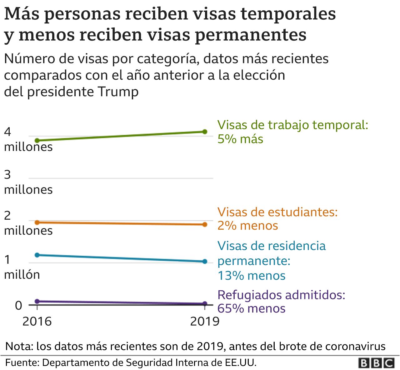 Gráfico visas temporales