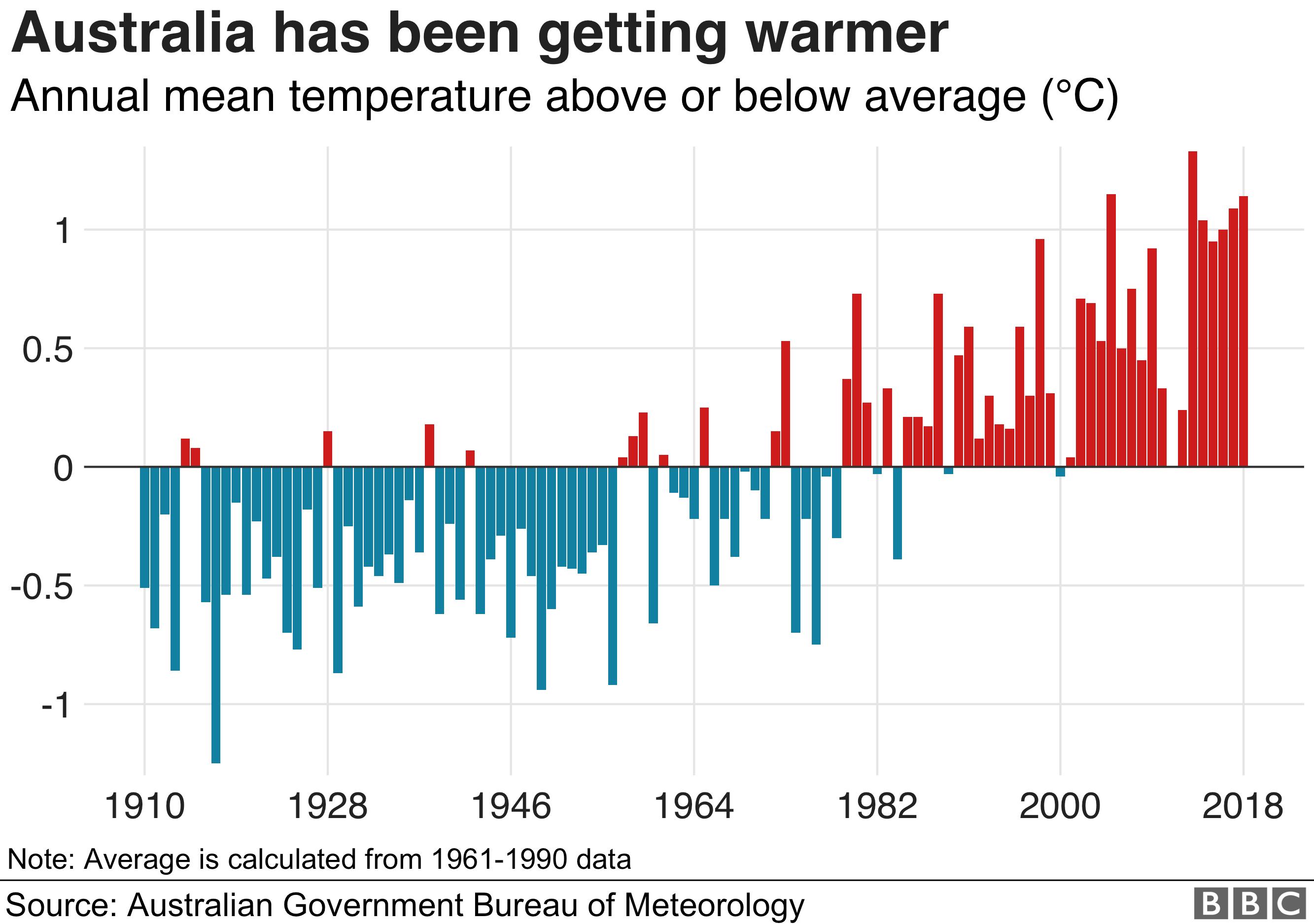 Graphic showing Australia temperatures