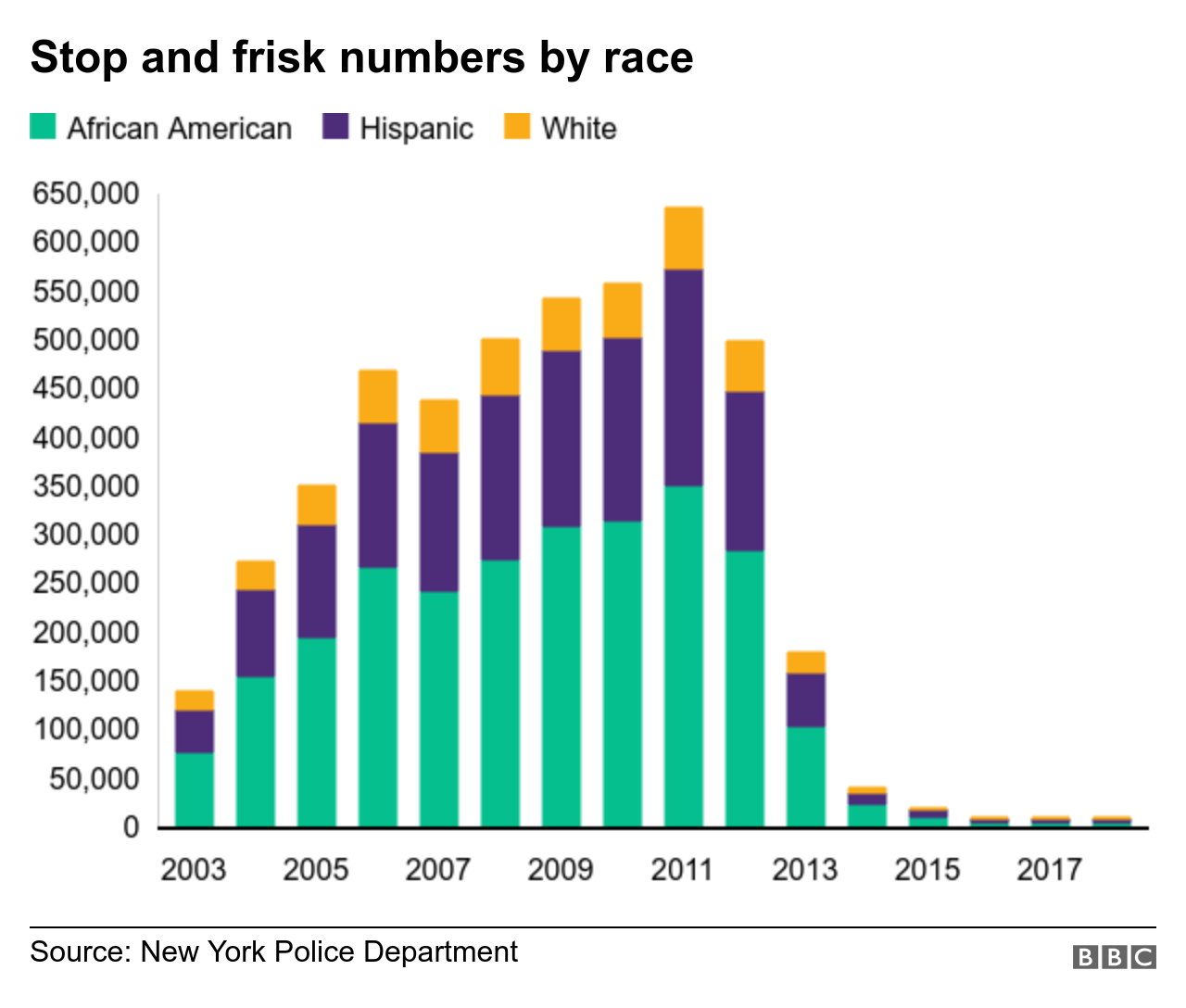 Stop and frisk numbers by race