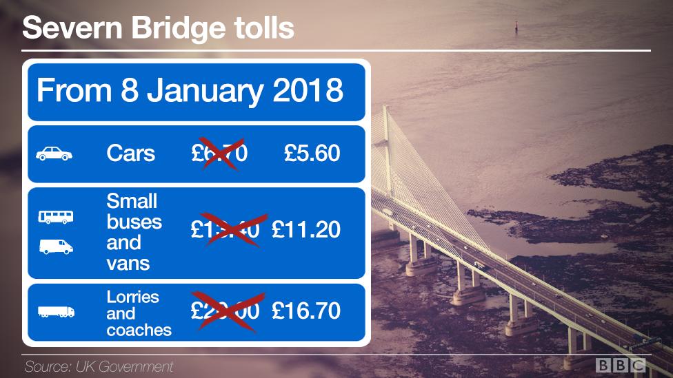 Severn Bridge tolls from 8 Jan 2018