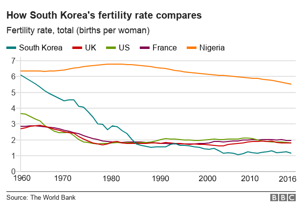Graph showing South Korea's fertility rate compared to other countries
