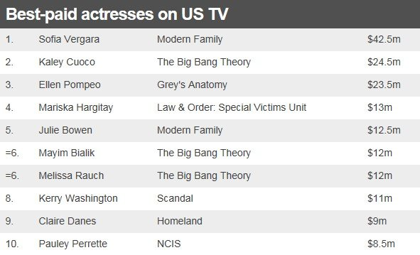 Table showing the best-paid actresses on US TV