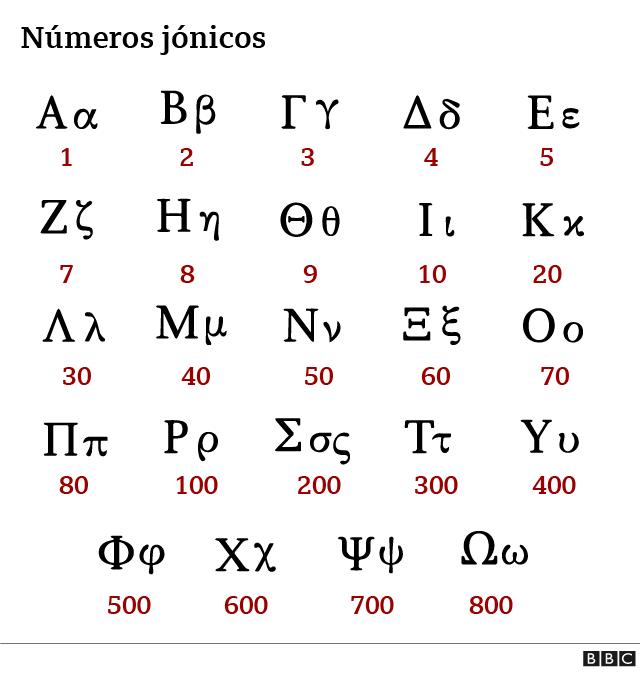 Números jónicos