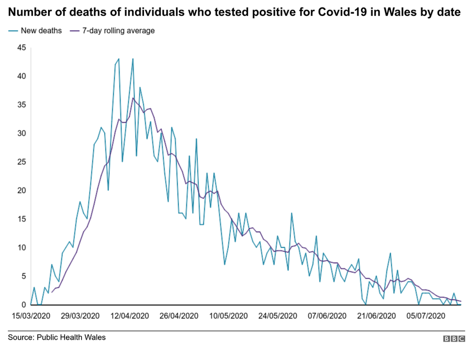 A graph showing the number of deaths in Wales across time