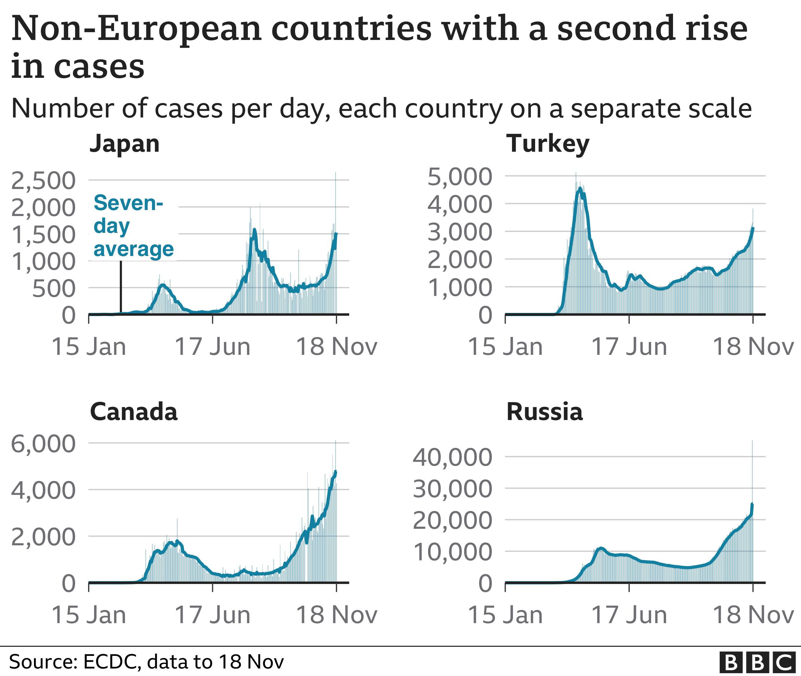 Chart shows countries experiencing a second rise in cases, Japan, turkey, Canada, Russia, 19 Nov