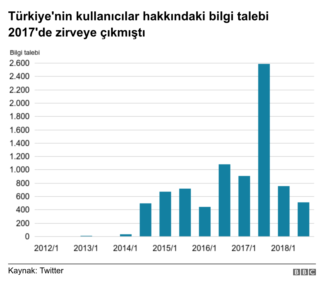 Twitter grafik