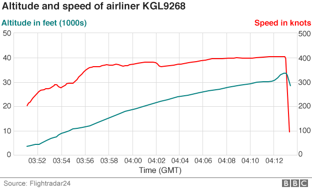 Chart showing altitude and speed changes of Flight KGL9268