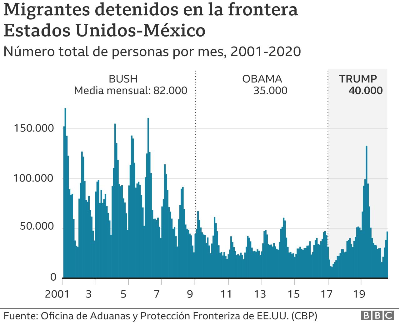 Gráfico de arrestos en la frontera México-Estados Unidos