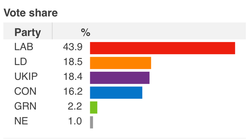 2015 general election vote share
