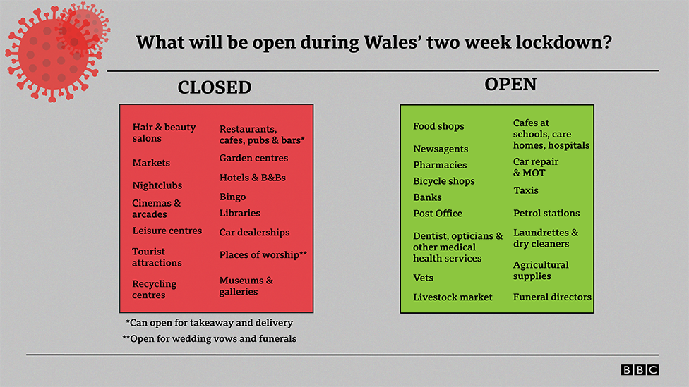 What shops will shut and open