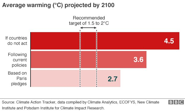 Projected average warming