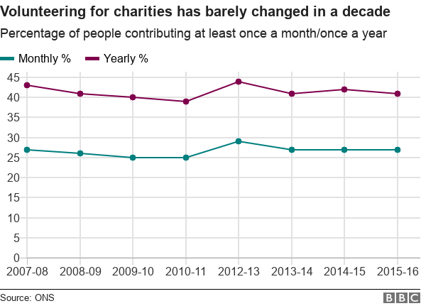 Chart showing volunteering since 2007