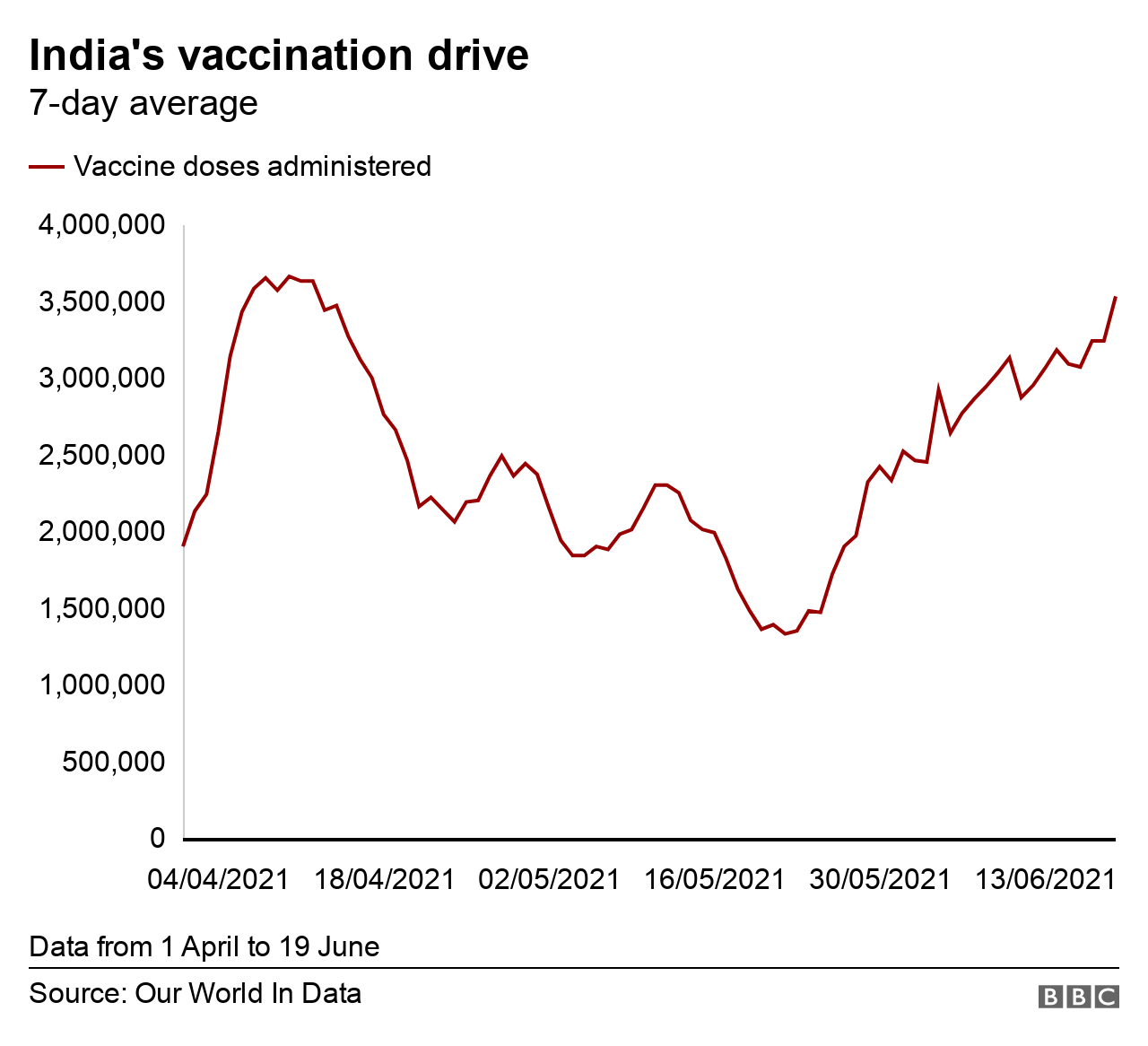 Chart on India's vaccination drive- updated