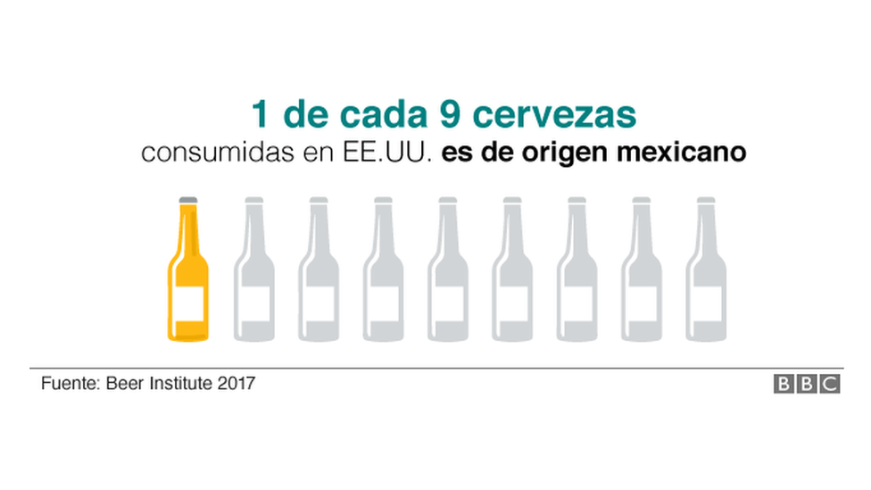 Cerveza mexicana en EE.UU.
