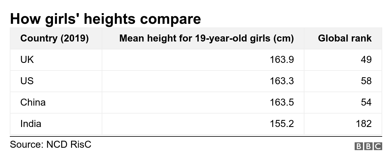 How girls' heights compare