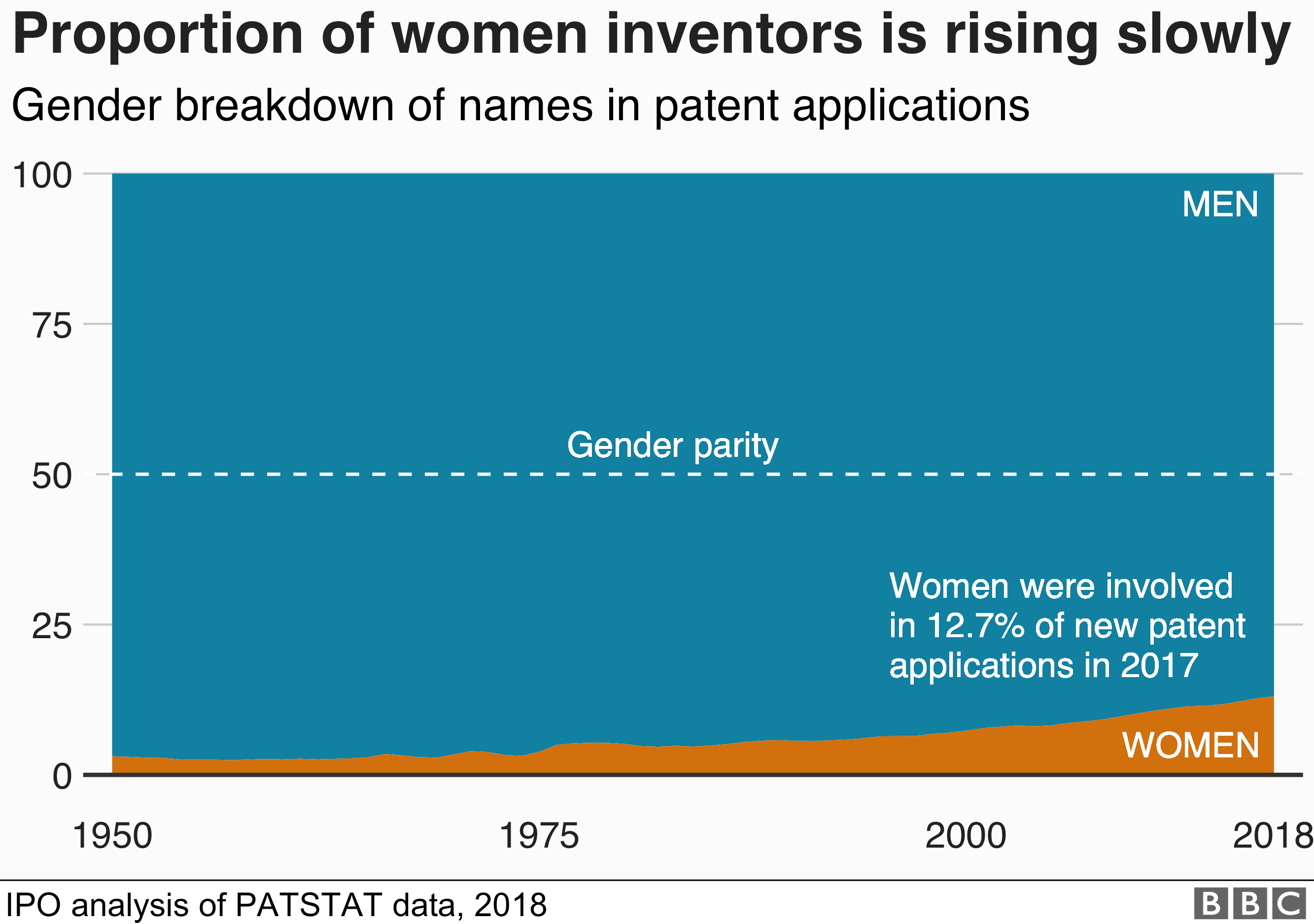 Chart showing that the proportion of female inventors has increased to 12.7%