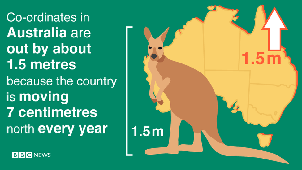 Infographic: Co-ordinates in Australia are out by about 1.5 metres because the country is moving 7 centimetres north every year.