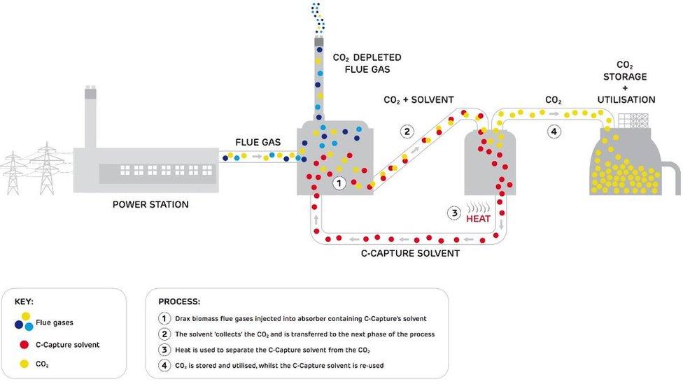 CO2 capture scheme